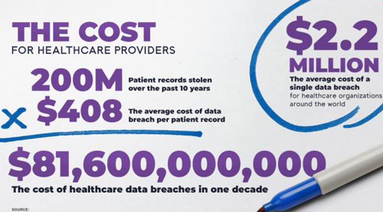Image showing $6B cost of healthcare data breaches