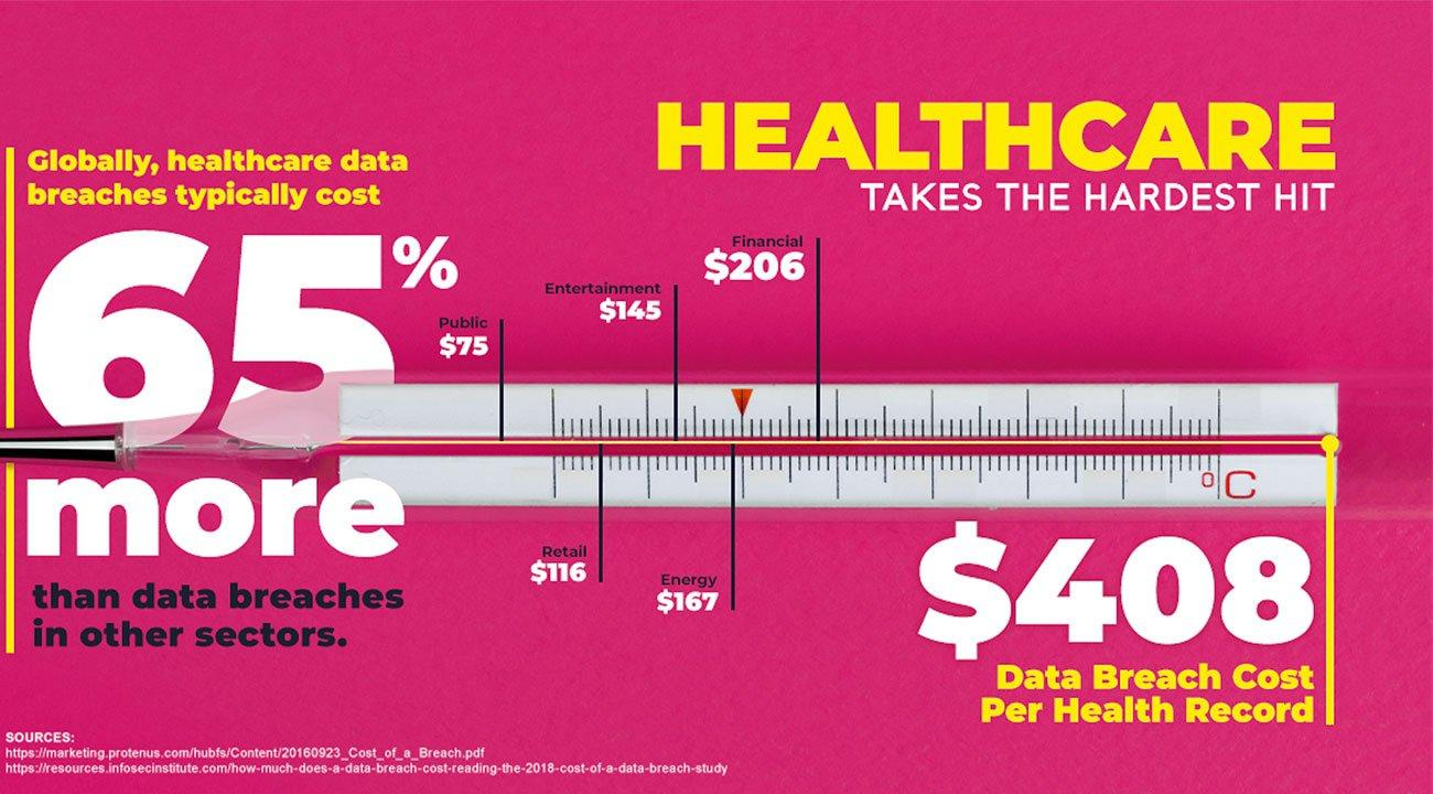 Chart showing cost of average PHI breach
