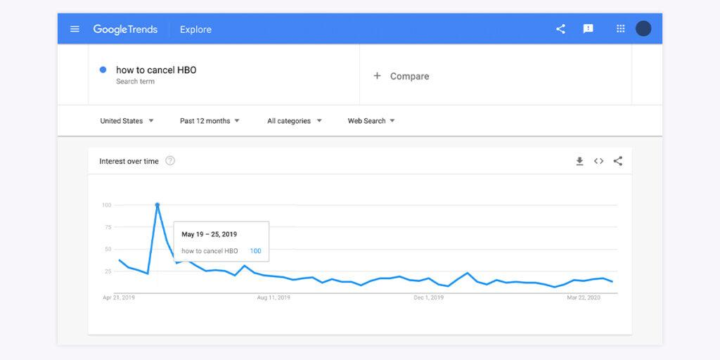 """Screenshot of google trends """"how to cancel hbo"""" searches"""