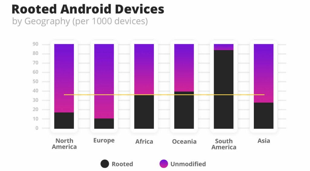 Graph showing number of rooted Android devices by geography