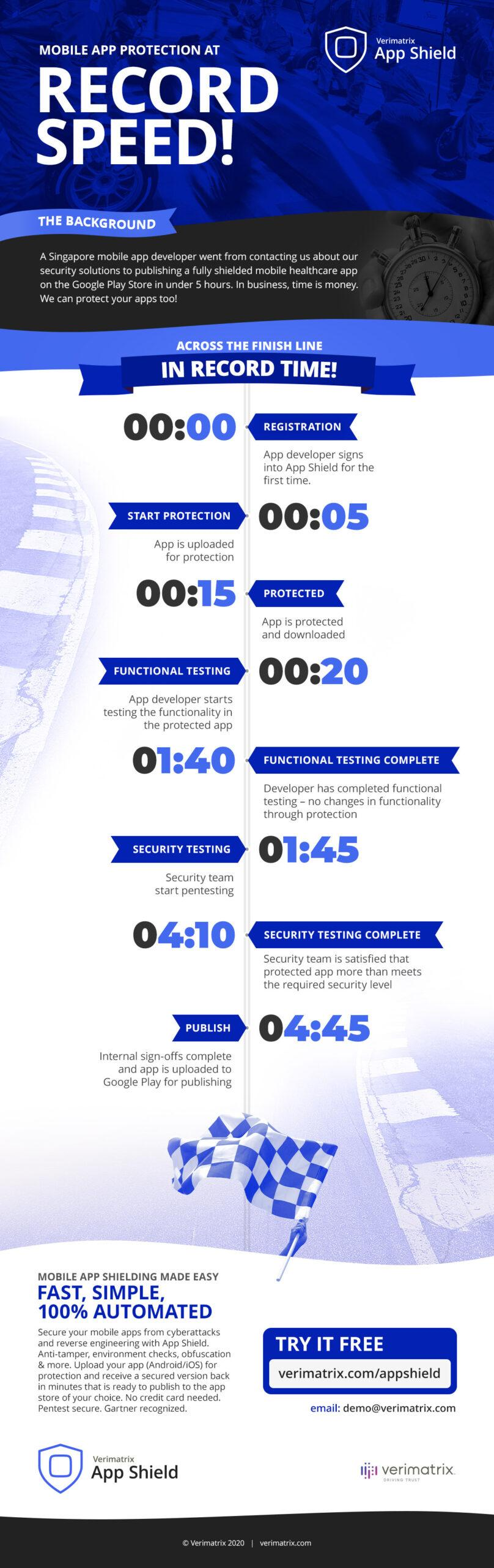 Infographic depicting the speed Verimatrix App Shield can protect technology