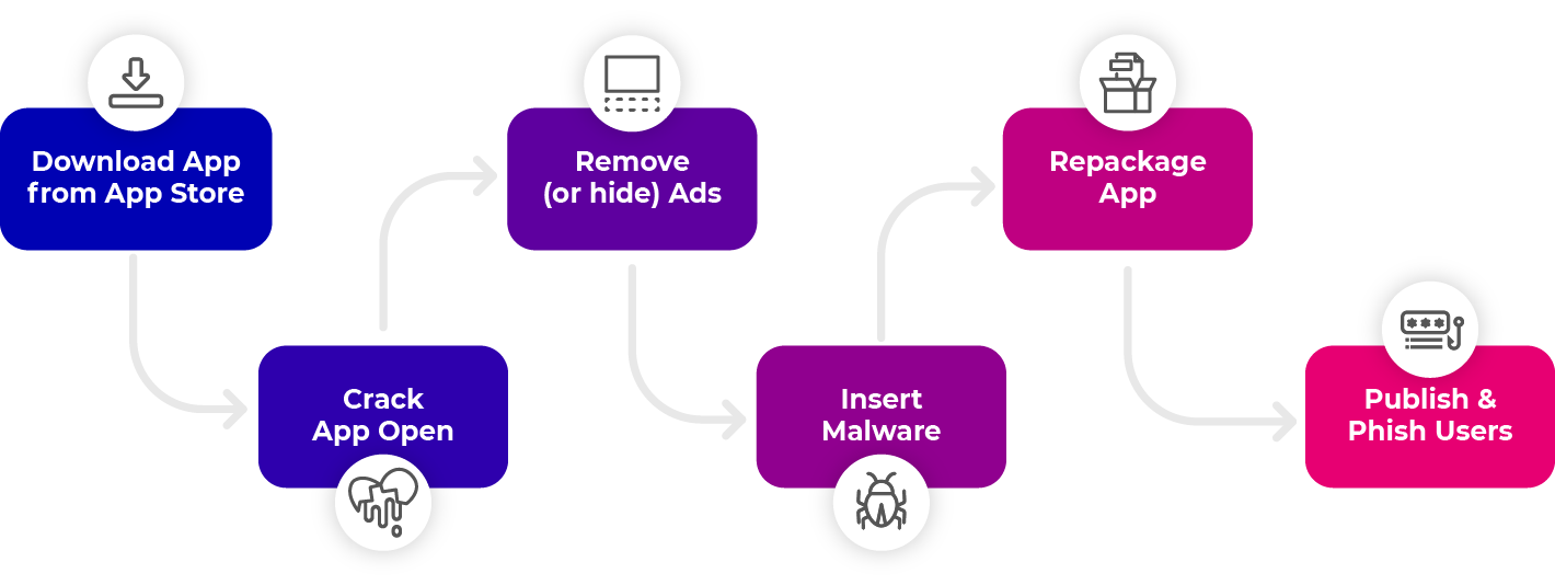 Diagram showing steps to repackage vulnerable media app