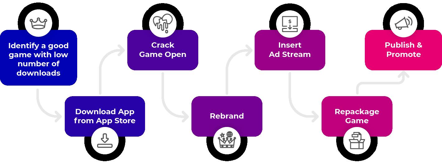Diagram of steps to repackage gaming app